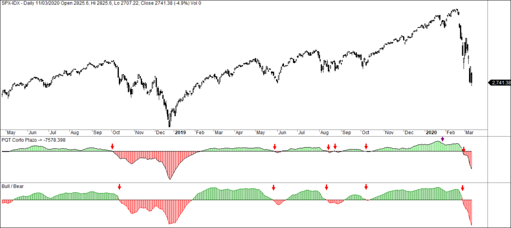 MLTradingZone - Metodo de Trading - Bull Bear PQT 21