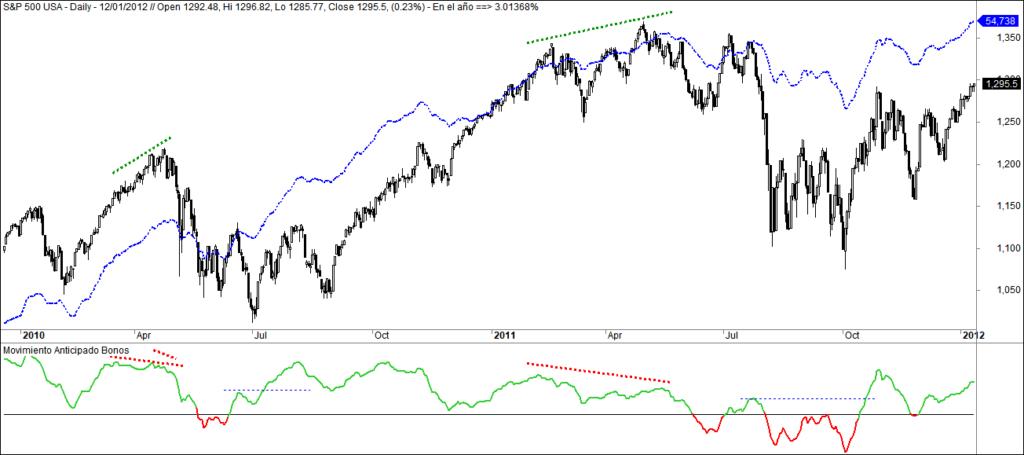 MLTradingZone - Metodo trading - Movimiento Anticipado 2010 y 2011
