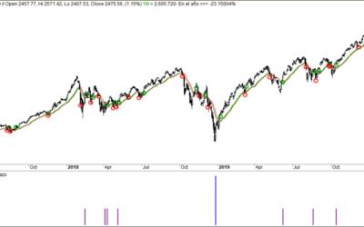 Wall Street ya tiene su nueva QE, ¿ha pasado el peligro?