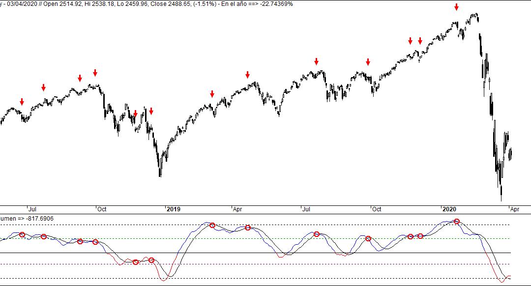 Market Timing para salidas con nuestros sistemas