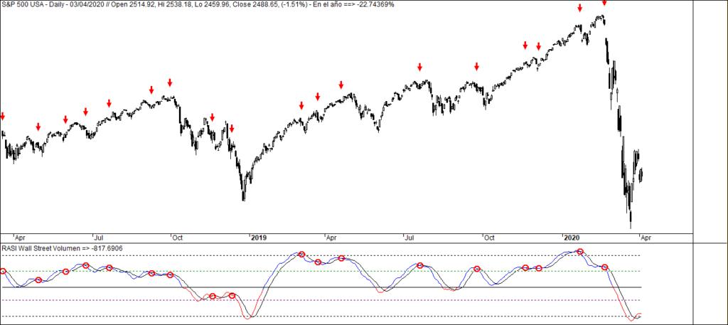 MLTradingzone - Metodo de Trading - RASI de Wall Street 2