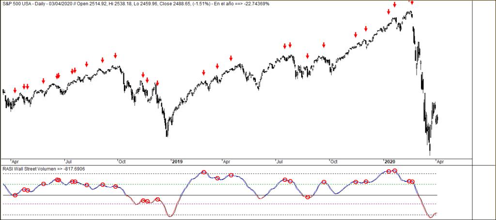 MLTradingzone - Metodo de Trading - RASI de Wall Street 3
