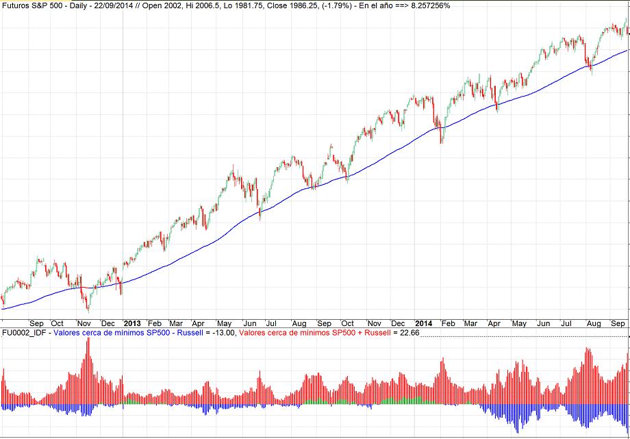 Revisando conceptos de trading (II): La relación SP 500 – Russell 2000
