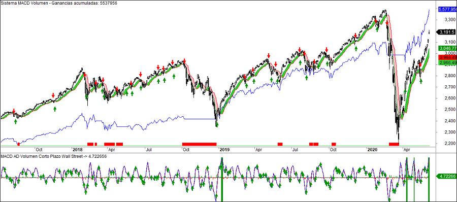 Sistema de trading MACD Amplitud de Volumen mejorado