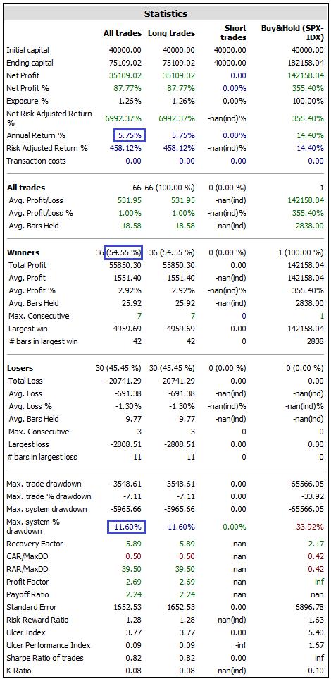 sistema de trading macdvalores con filtro