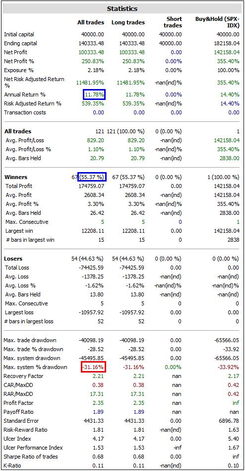 sistema de trading macdvalores sin filtro