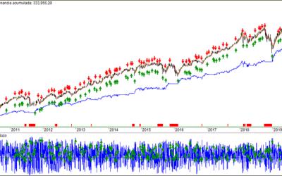 Trading algorítmico muy rentable con el volumen al alza y a la baja