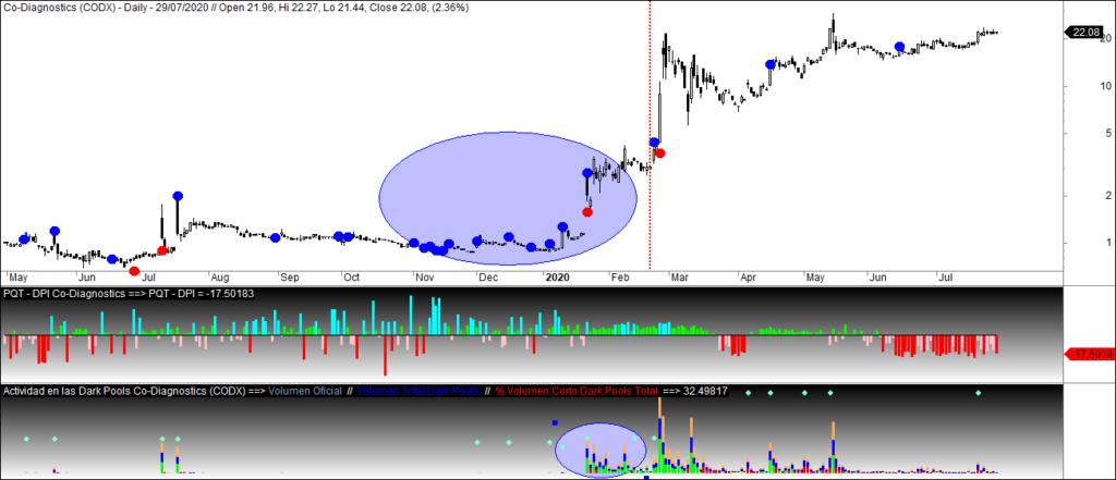 MLTradingZone - Dark Pools y Market Timing - Codiagnostics