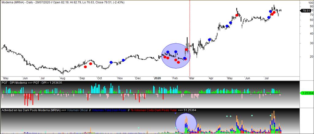 MLTradingZone - Dark Pools y Market Timing - Moderna