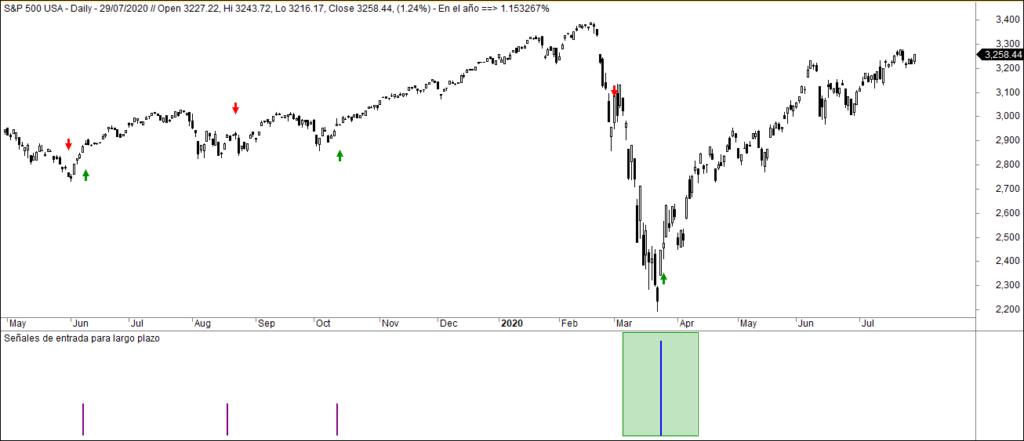 MLTradingZone - Dark Pools y Market Timing - Señales Market Timing