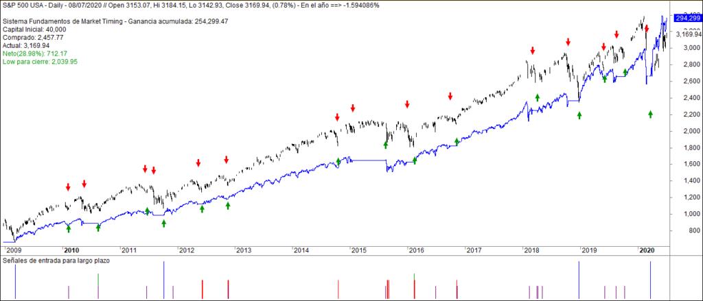 MLTradingZone - Sistema de inversión de largo plazo - Desde 2009