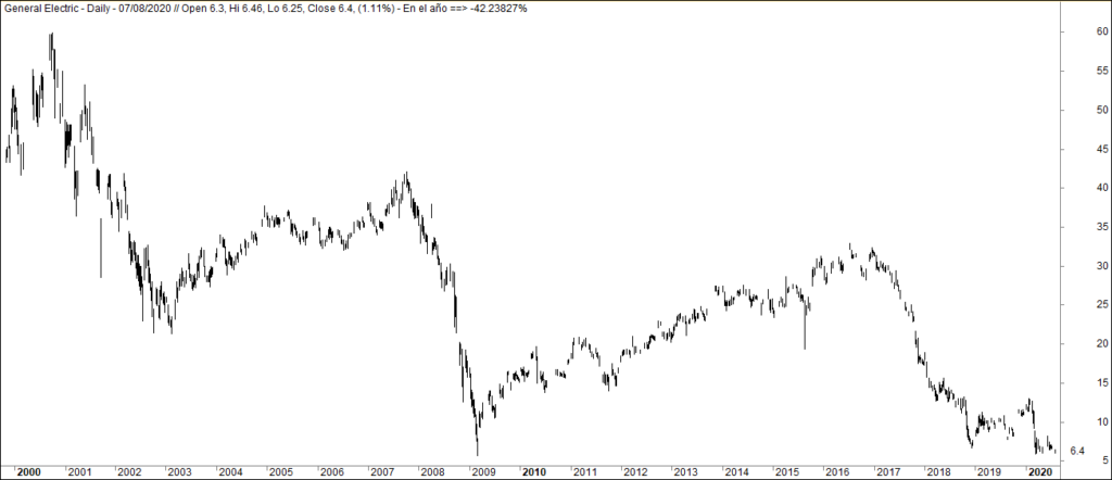 MLTradingZone - Mentiras del trading - General Electric