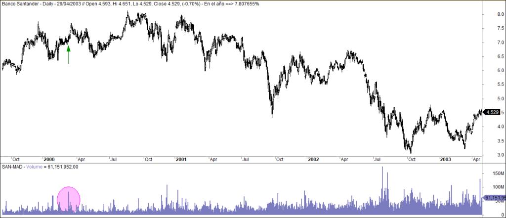 MLTradingZone - Mentiras del trading - Santander 2003