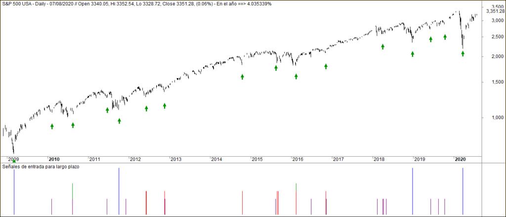 MLTradingZone - Sistema de largo plazo 2009