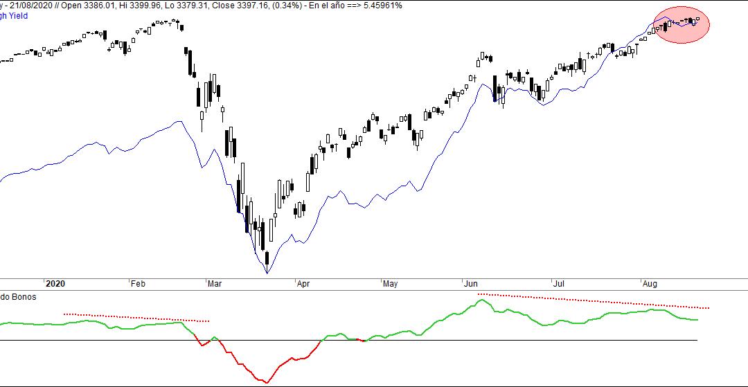 ¿Techo de mercado en Wall Street?