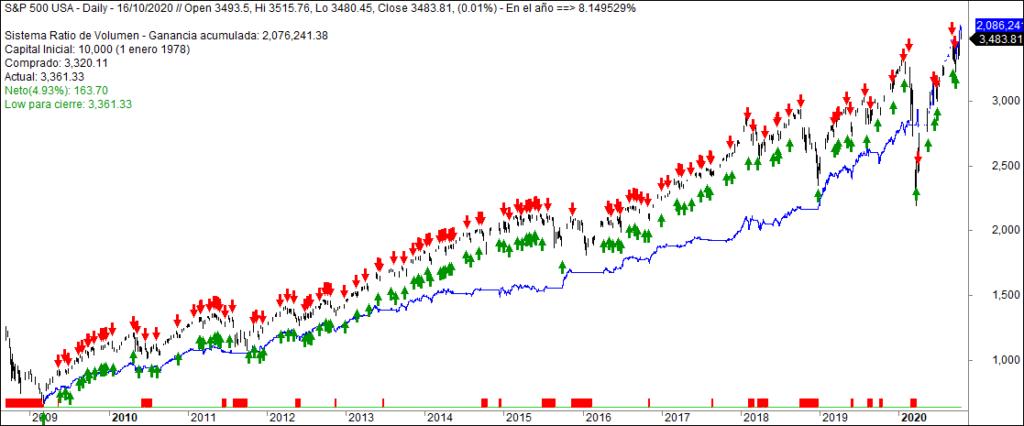 Sistemas de Inversion - Grafico Sistema Corto Plazo RatioVol