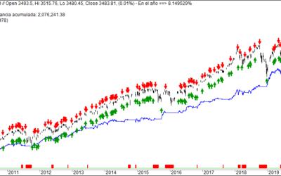 Tres sistemas de inversión basados en Market Timing