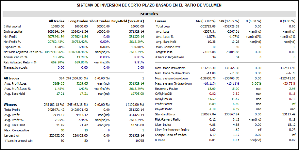 Tabla Sistema Corto Plazo RatioVol