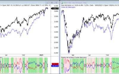 Amplitud de mercado comparada