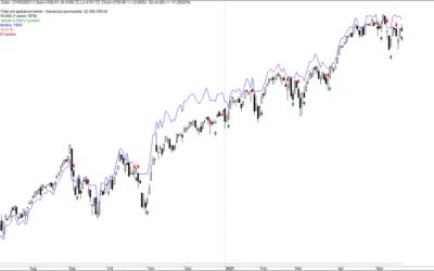 MLTZ Total: trading algorítmico, amplitud y algo de suerte