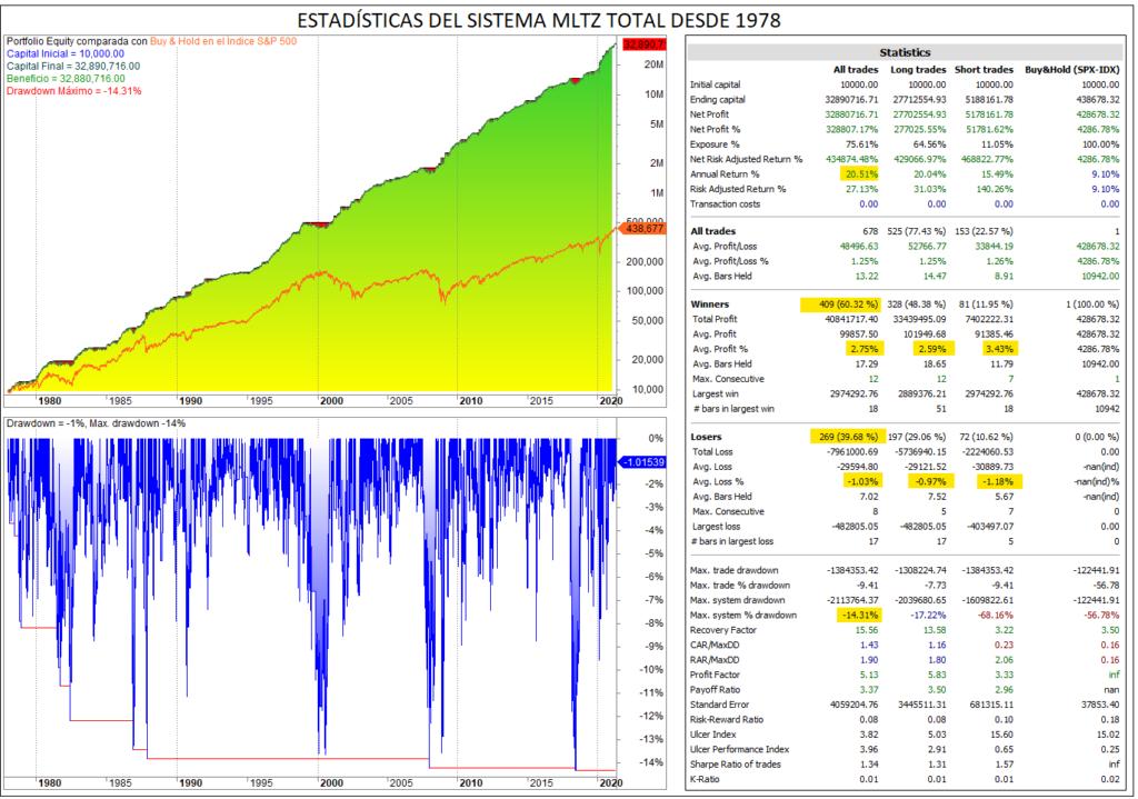 Sistema de inversión MLTZ Total 1