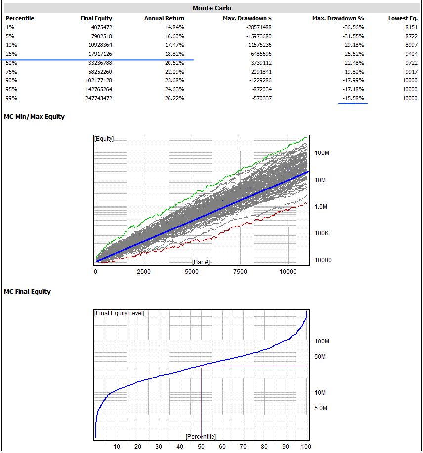 Analisis Montecarlo MLTZ Total 2