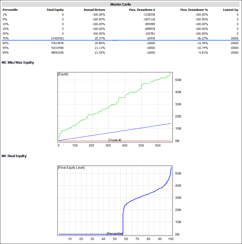 Analisis Montecarlo MLTZ Total