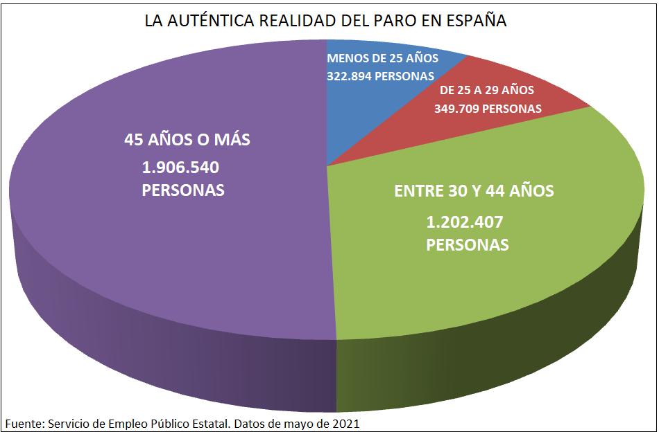 Jubilación Paro en España