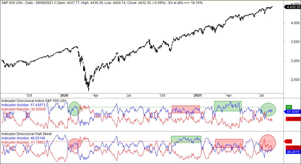 Datos de amplitud indice y mercado
