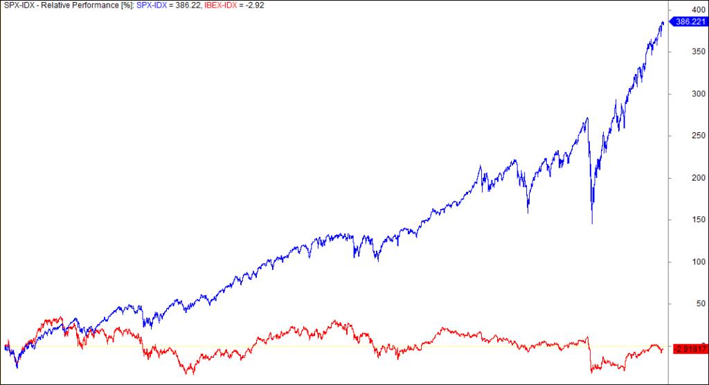 sp 500 Ibex correlacion